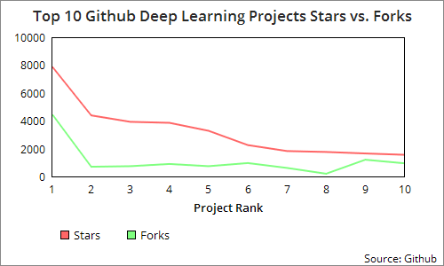 Top 10 Machine Learning Projects on Github - AI Trends