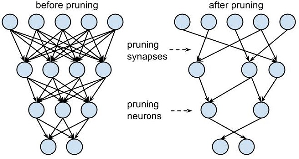 Deep Compression and Pruning for Machine Learning in AI Self-Driving Cars: Using Convolutional Neural Networks (CNN) - 12 22Pruning 2 - Deep Compression and Pruning for Machine Learning in AI Self-Driving Cars: Using Convolutional Neural Networks (CNN)