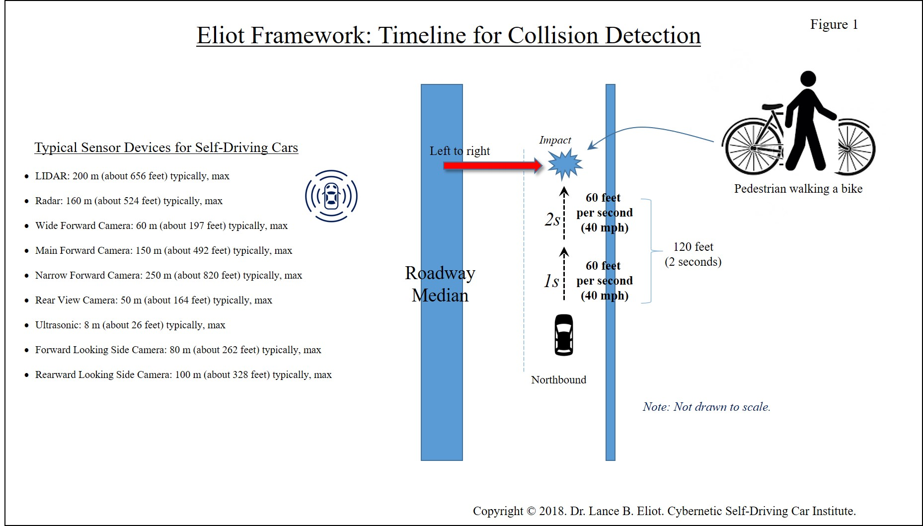 - Lance Eliot Uber Incident Figure 1 300 DPI - Initial Forensic Analysis of the Uber Self-Driving Car Incident in Arizona
