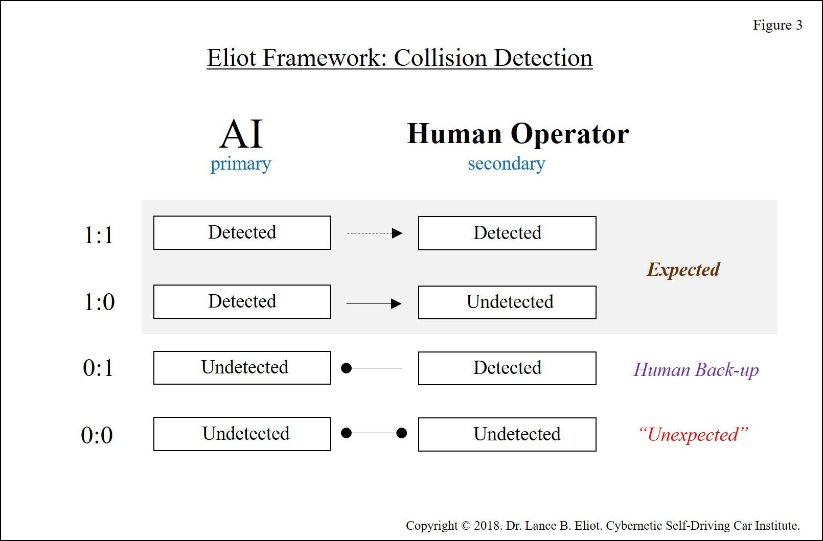 - Lance Eliot Uber Incident Figure 3 300 DPI - Initial Forensic Analysis of the Uber Self-Driving Car Incident in Arizona