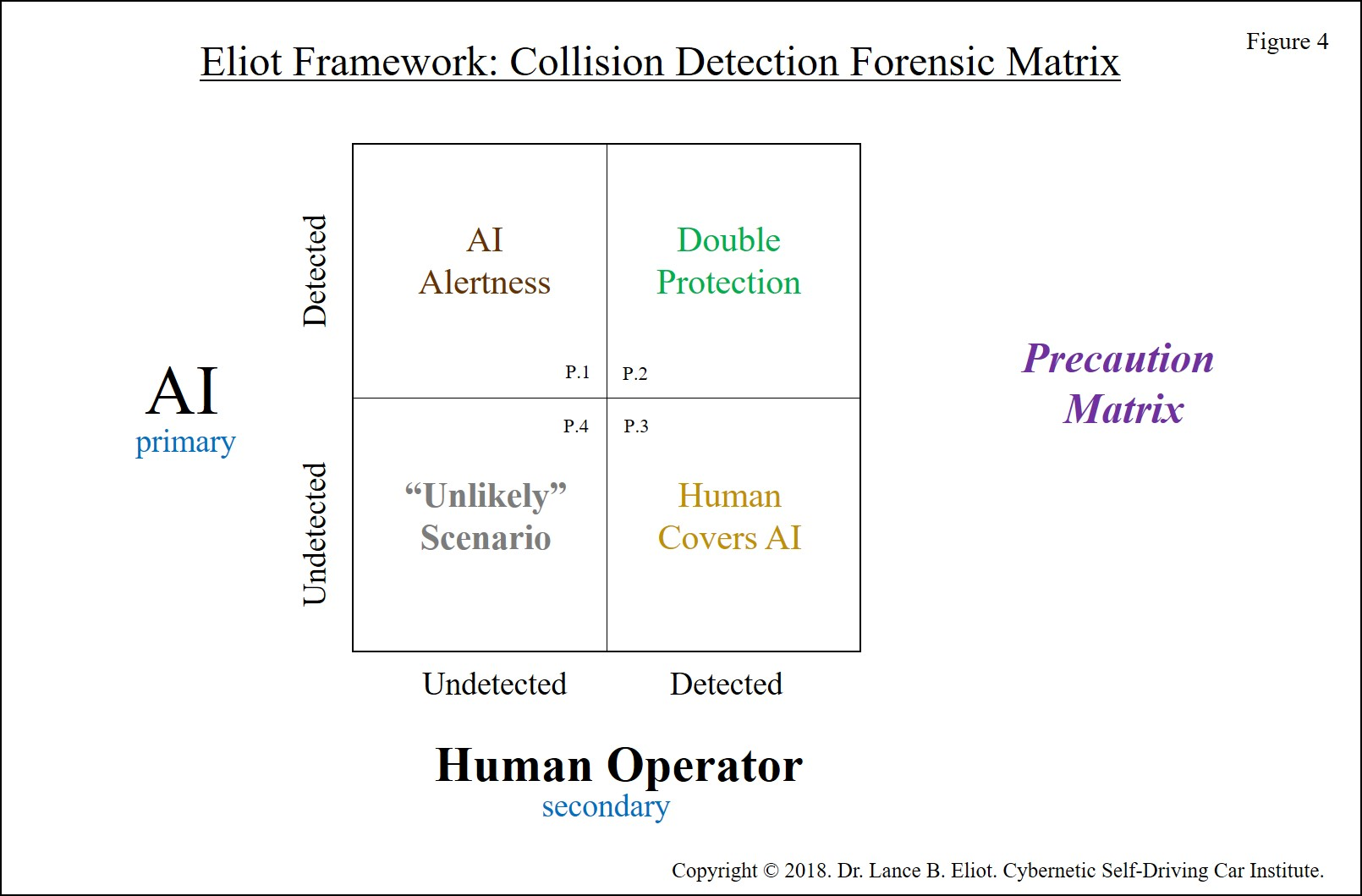 - Lance Eliot Uber Incident Figure 4 300 DPI - Initial Forensic Analysis of the Uber Self-Driving Car Incident in Arizona