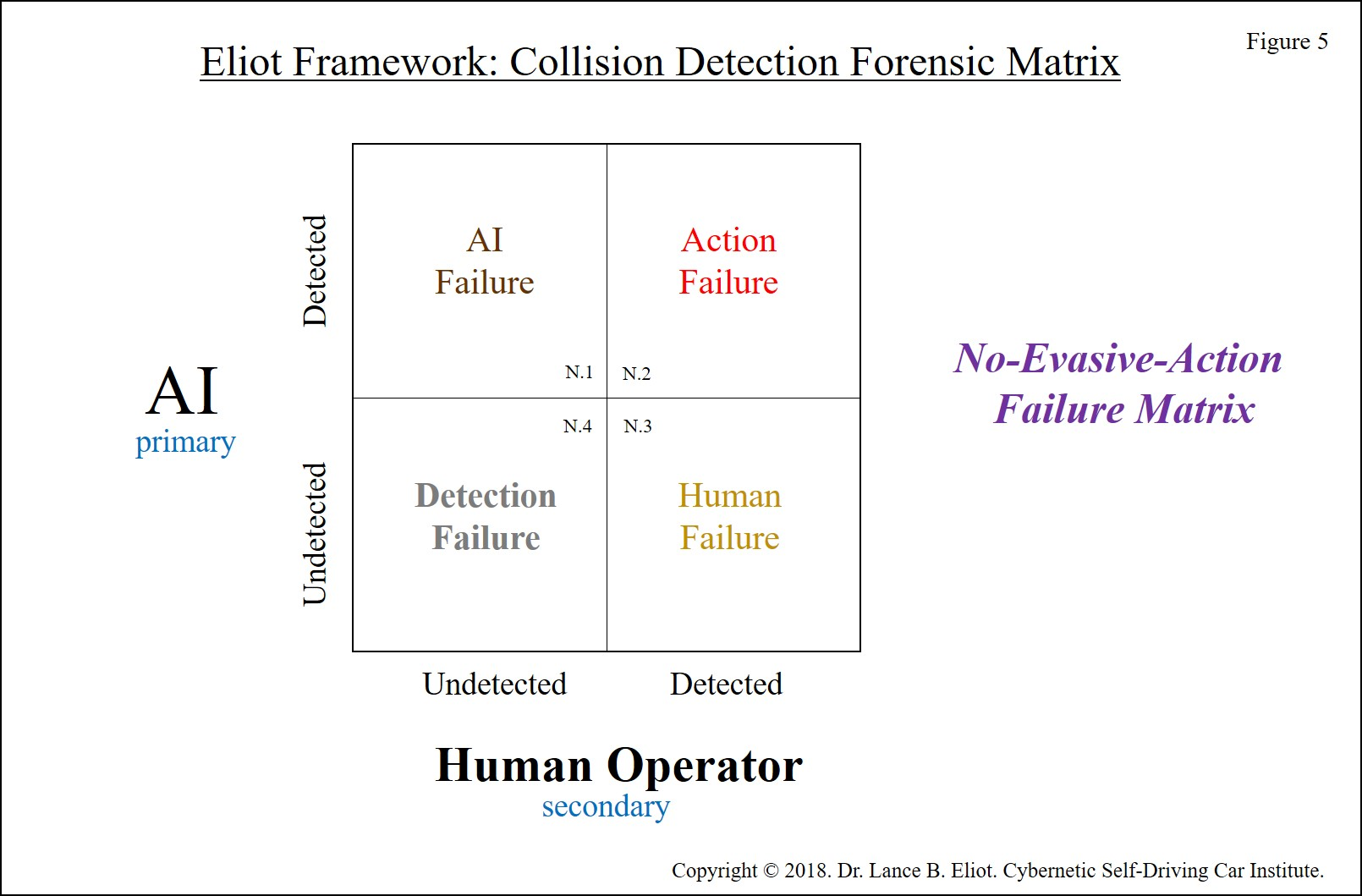 - Lance Eliot Uber Incident Figure 5 300 DPI - Initial Forensic Analysis of the Uber Self-Driving Car Incident in Arizona