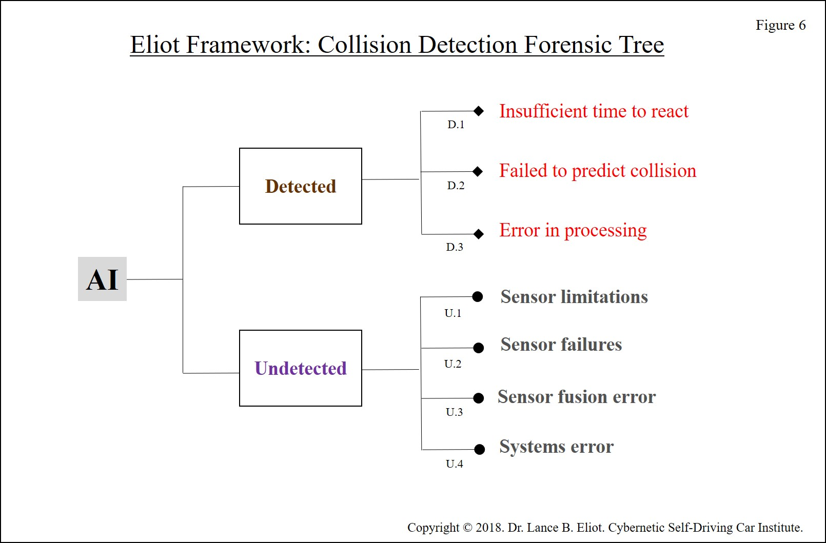- Lance Eliot Uber Incident Figure 6 300 DPI - Initial Forensic Analysis of the Uber Self-Driving Car Incident in Arizona