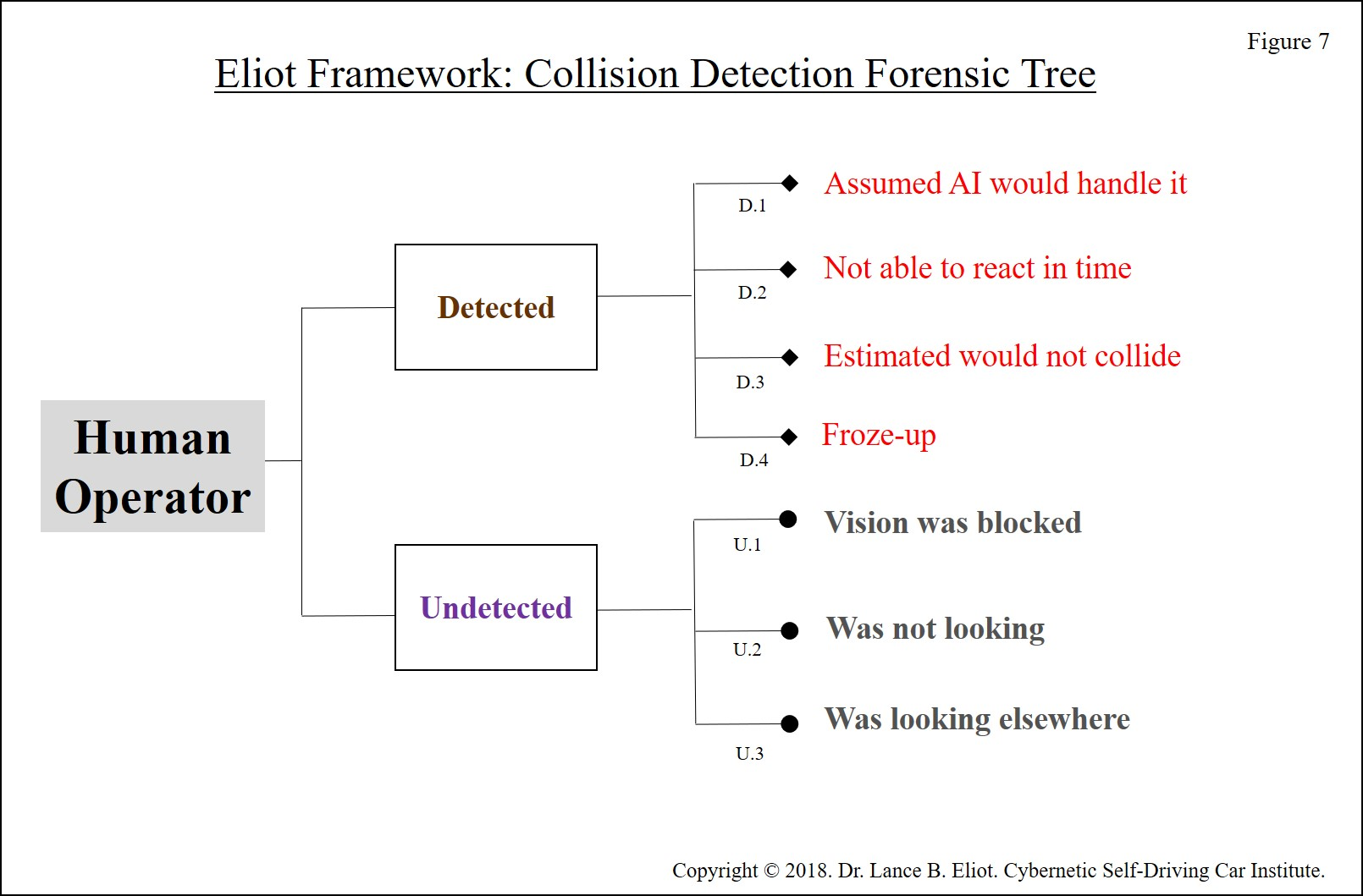 - Lance Eliot Uber Incident Figure 7 300 DPI - Initial Forensic Analysis of the Uber Self-Driving Car Incident in Arizona