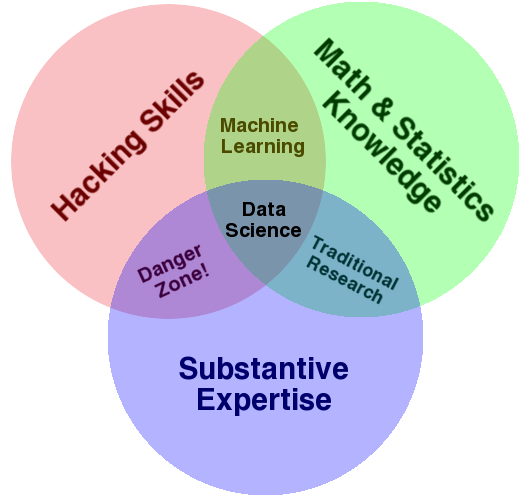 data science projects