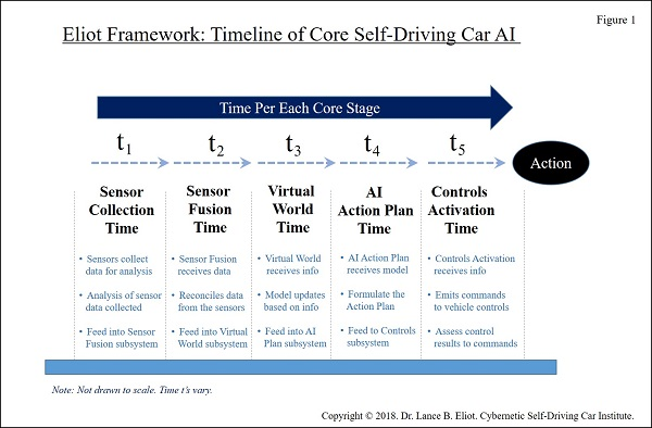 Cognitive Timing for AI Self-Driving Cars - AI Trends