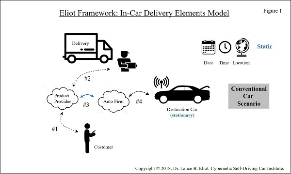 - 5 4In Car Delivery Fig1 - In-Car Deliveries with AI Self-Driving Cars