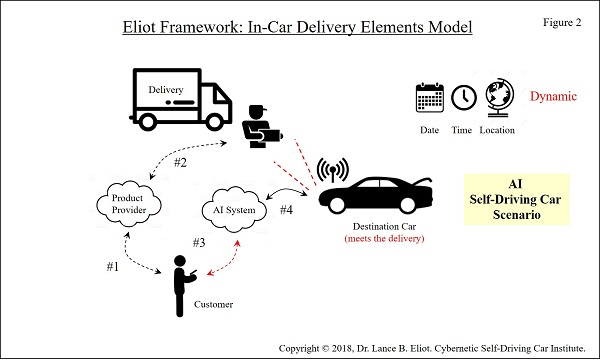 - 5 4In Car Delivery Fig2 - In-Car Deliveries with AI Self-Driving Cars