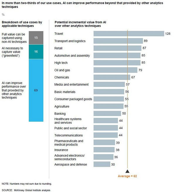 - 5 4McKinsey 2 - McKinsey Study of 400 Use Cases Defines Value of Deep Learning