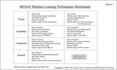 - 6 1MLPerf Picture 1 2 - Machine Learning Benchmarks and AI Self-Driving Cars