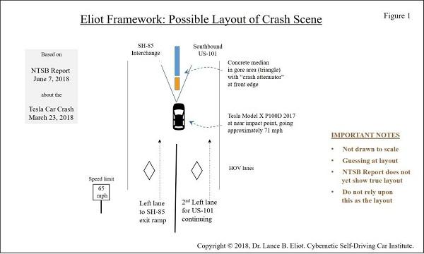 - 6 12TeslaCrash Fig1 2 - Forensic Analysis of Tesla Crash Based on Preliminary NTSB June 2018 Report