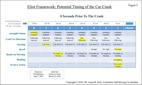 - 6 12TeslaCrash Fig2 2 - Forensic Analysis of Tesla Crash Based on Preliminary NTSB June 2018 Report