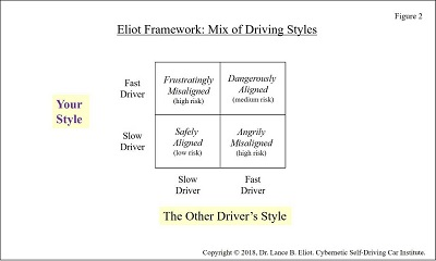 - 6 22DriveStyles Fig2 2 - Driving Styles and AI Self-Driving Cars