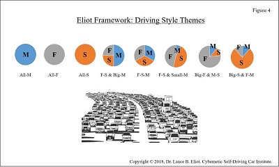- 6 22DriveStyles Fig4 2 - Driving Styles and AI Self-Driving Cars