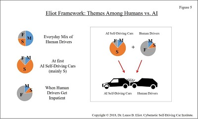- 6 22DriveStyles Fig5 2 - Driving Styles and AI Self-Driving Cars