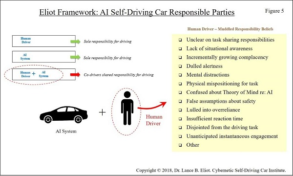 Responsibility and AI Self-Driving Cars | Premium apps