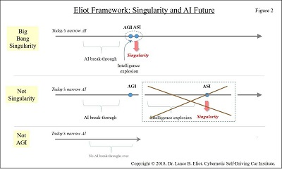 - 7 10Singularity Fig2 3 - Singularity and AI Self-Driving Cars