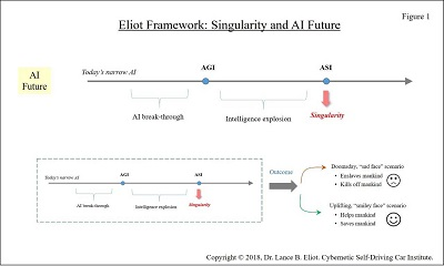 - 7 10Singularity fig1 2 - Singularity and AI Self-Driving Cars