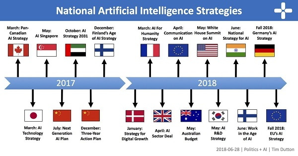 - 8 24AINational 2 - Here is An Overview of National AI Strategies