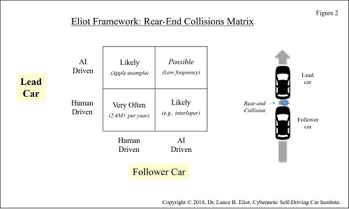 - 9 11LEliot Fig2 2 - Rear-End Collisions and AI Self-Driving Cars: Plus Apple-Lexus Incident
