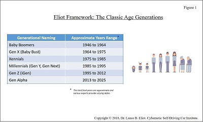 - 9 21LEliot Fig1 2 - Gen Z and the Fate of AI Self-Driving Cars