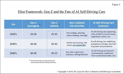 - 9 21LEliot Fig2 2 - Gen Z and the Fate of AI Self-Driving Cars