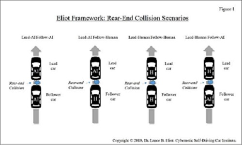 - 9 8LEliot Fig1 2 - Rear-End Collisions and AI Self-Driving Cars: Plus Apple-Lexus Incident