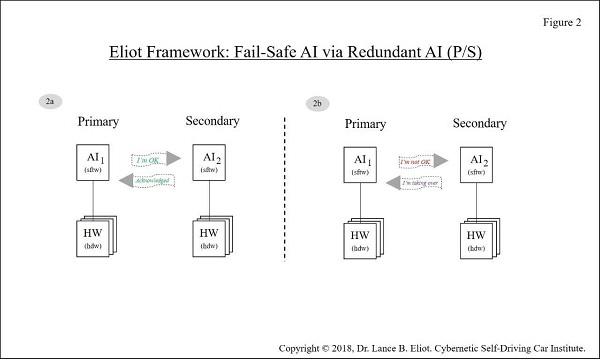 - 11 13FailSafe Fig2 2 - Fail-Safe AI and Self-Driving Cars