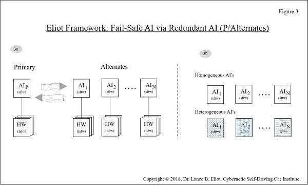 - 11 13FailSafe Fig3 2 - Fail-Safe AI and Self-Driving Cars