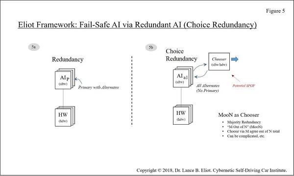 - 11 13FailSafe Fig5 2 - Fail-Safe AI and Self-Driving Cars