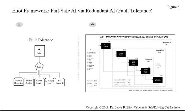 - 11 13FailSafe Fig6 2 - Fail-Safe AI and Self-Driving Cars